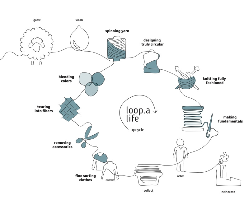 Nachhaltig Pullover produzieren aus recycelter Merinowolle: Joe Merino präsentiert Joe Circular.